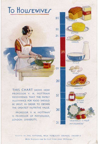 A diet chart, recommended by Professor V H Mottram, containing a very high proportion of milk