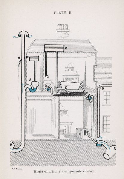 A plan of a house with faulty arrangements avoided