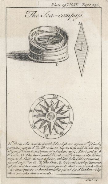 SEA COMPASS. A Ship's Compass in its box ; the Compass Needle ; and the Card of the Winds